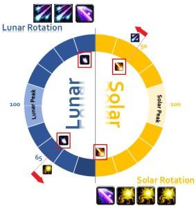balance druid rotation